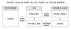 기보, 특허정보 활용 위한 '특허정보 Pipeline' 구축