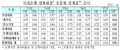 국내은행 5월 원화대출 연체율 0.58%…전월比 0.04%↑