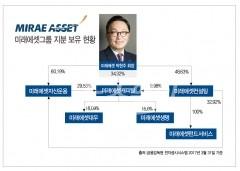 지배구조 개선 약속한 박현주 회장…지주사 전환하나
