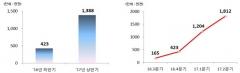 금감원, '공시정보 활용마당' 이용건수 1년간 181만건