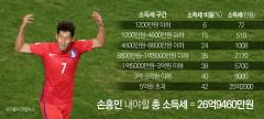 손흥민이 한국 오면, 소득세 얼마 내야 할까?