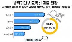 직장인 70% 이상, 방학 중 자녀에게 사교육···월 50만원 이상 지출