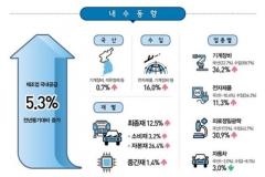 제조업 국내공급 2분기 5.3%↑…반도체 수입 증가 주도