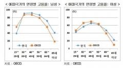 """현대경제硏 """"韓청년·여성 고용, OECD 평균보다 크게 낮아"""""""