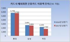 해외회원 카드 이용액 감소…국민카드 22% 급감