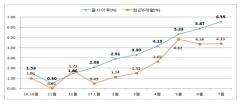 일임형 ISA 누적수익률 6.6%…8개월 연속 상승