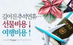 길어진 추석연휴…선물비용↓ 여행비용↑
