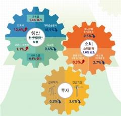 8월 산업생산 제자리걸음…소비·투자 감소