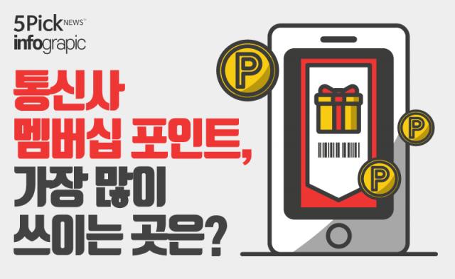 통신사 멤버십 포인트, 가장 많이 쓰이는 곳은?