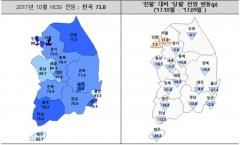 10월 전국 HOSI 73.8…전월比 10.9p↓