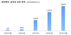 미래에셋생명, 'MVP펀드' 순자산 7000억 돌파