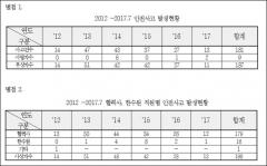 한국수력원자력 안전사고 살펴보니… 90% 이상이 '협력사 직원'