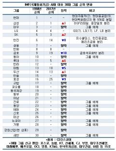 'IMF 사태' 이후 20년…30대 그룹 중 19개 해체·탈락