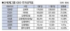 [10대그룹 CEO 주가성적⑨신세계]장재영·이갑수 유통 CEO들 선방