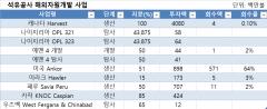 한국석유공사, 자원시장에서 호갱 노릇 '톡톡'