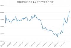 '실적 기대감' 한화갤러리아, 1년만에 4만원 회복