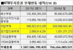 [KTB투자증권 경영권분쟁]경영상황이 어떻길래··· '실적 좋아졌지만, 부채도 두배 늘었다'