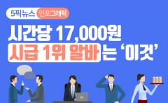 [인포그래픽 뉴스]시간당 17,000원···시급 1위 알바는 '이것'