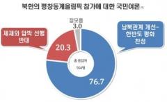 국민 76% 이상, 북한 평창동계올림픽 참여 찬성