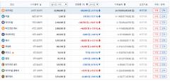 가상화폐 거래소 빗썸, 비트코인 시세 1코인당 2286만6000원…전반적 하락세