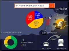 정부 가상화폐 규제 반대 35%…찬성 21%