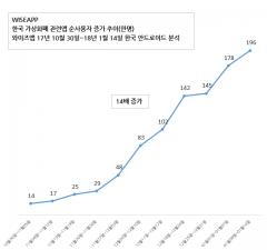 가상화폐 관련 앱 사용자 11주만에 14배 증가