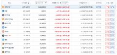 가상화폐 시세, 전반적 상승세…비트코인 1코인당 1388만원