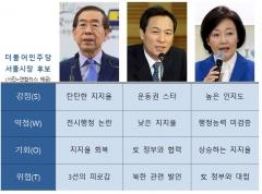 SWOT로 분석해본 민주당 서울시장 후보