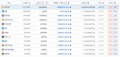 가상화폐 시세, 오전부터 하락세…1비트코인당 1269만2000원