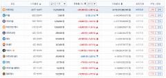 가상화폐 시세, 비트코인 1코인당 1321만6000원