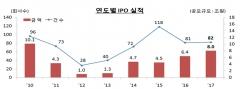 지난해 82개사 IPO…공모규모 8조원으로 2010년 이후 최대