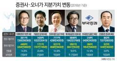 증시 활황 증권사 오너가 지분가치 급등…김남구 한국금융지주 부회장 1조 눈앞