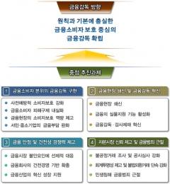 금감원, 금융사 채용비리 근절…가상화폐 자금세탁 점검