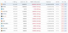 가상화폐 시세, 전반적 상승세…비트코인 1코인당 1264만9000원