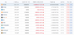 가상화폐 시세, 이틀째 상승세…비트코인 1코인당 1404만6000원