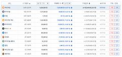 가상화폐 시세, 전반적 하락세…비트코인 1코인당 1266만5000원