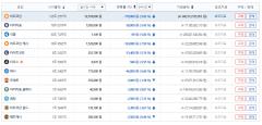 가상화폐 시세, 비트코인 1코인당 1257만원