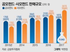 """[자본시장 액티브X를 없애자/자산운용⑤]""""공모펀드 부진은 정부 규제 탓"""""""