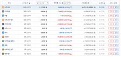 가상화폐 시세, 전반적 상승세…비트코인 1코인당 1137만7000원
