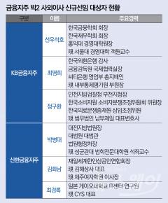 '사외이사 교체' 금융지주 빅2…전문성의 KB vs 안정성의 신한