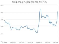 [WoW상한가]재영솔루텍·제룡전기 등 경협주, 남북 정상회담 개최에 급등