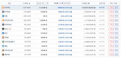 가상화폐 시세, 비트코인 1코인당 1173만7000원