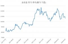 [stock&톡]주춤한 오리온···추가 상승 가능할까