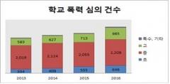 서울시교육청, 소통 통해 학교폭력 예방...`서울학생 더 성장` 프로젝트 추진