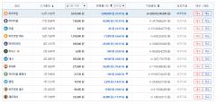가상화폐 시세, 하락세로 전환…비트코인 1000만원 선 붕괴