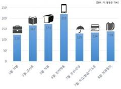 ㈜SR, 지난해 SRT 고객 유실물 9천189건...휴대폰 등 전자제품 최다