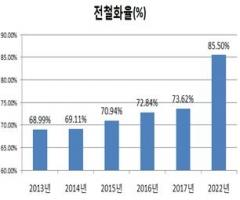한국철도시설공단, 지난해 철도 전철화율 73.62%...전년 대비 1.07%↑