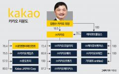 카카오 지분구조 살펴보니…김범수 의장 지배력 '굳건'