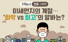 [인포그래픽 뉴스]미세먼지의 계절···'최악 vs 최고'의 알바는?