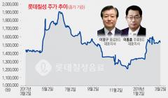 [stock&톡]상승 전환한 롯데칠성 주가···이영구·이종훈 대표 반전 카드는